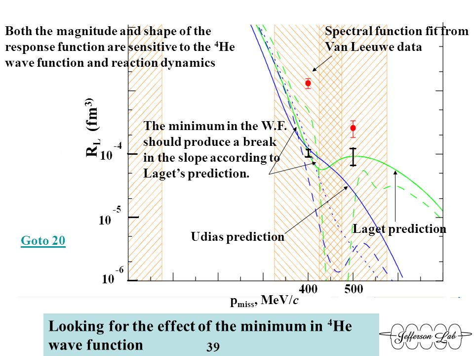 Looking for the effect of the minimum in 4 He wave function Spectral function fit from Van Leeuwe data Laget prediction The minimum in the W.F.