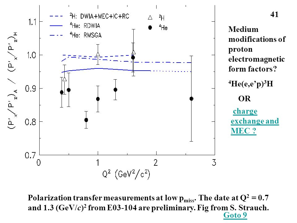 Polarization transfer measurements at low p miss.