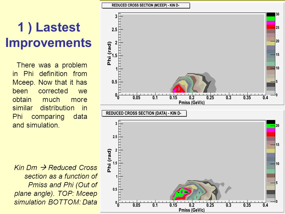 06-NOV-08 1 ) Lastest Improvements Kin Dm Reduced Cross section as a function of Pmiss and Phi (Out of plane angle).