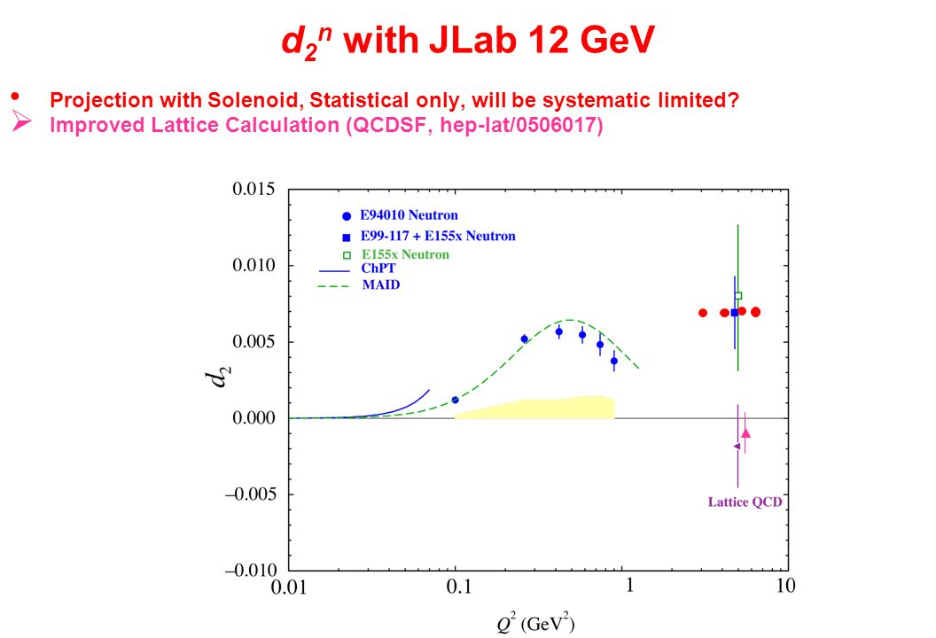 d 2 n with JLab 12 GeV Projection with Solenoid, Statistical only, will be systematic limited.
