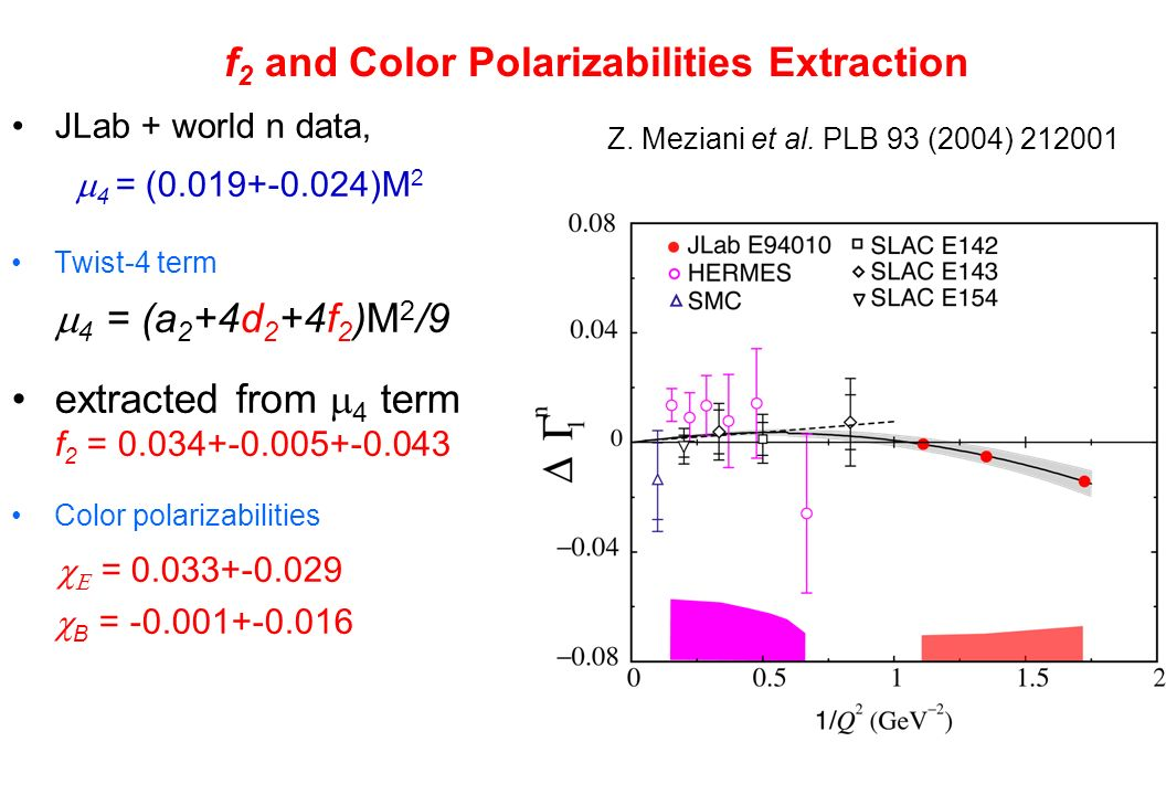 f 2 and Color Polarizabilities Extraction JLab + world n data, 4 = (0.019+-0.024)M 2 Twist-4 term 4 = (a 2 +4d 2 +4f 2 )M 2 /9 extracted from 4 term f 2 = 0.034+-0.005+-0.043 Color polarizabilities = 0.033+-0.029 B = -0.001+-0.016 Z.