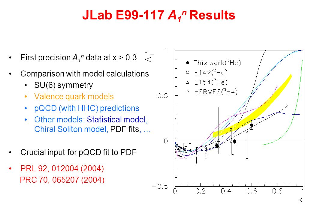 JLab E99-117 A 1 n Results First precision A 1 n data at x > 0.3 Comparison with model calculations SU(6) symmetry Valence quark models pQCD (with HHC) predictions Other models: Statistical model, Chiral Soliton model, PDF fits, … Crucial input for pQCD fit to PDF PRL 92, 012004 (2004) PRC 70, 065207 (2004)