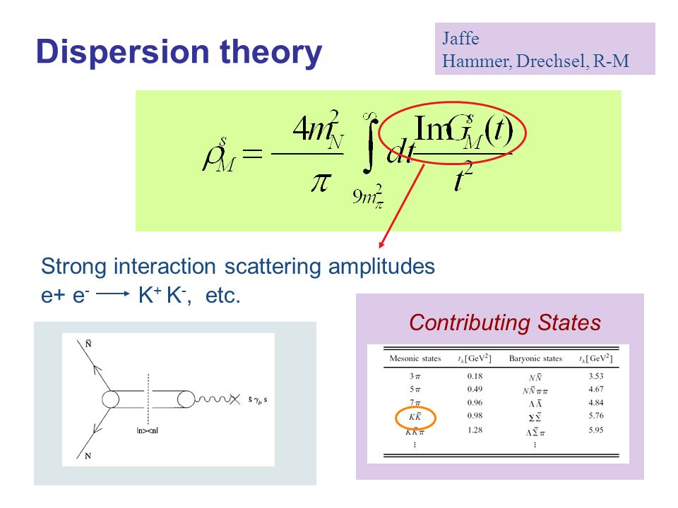 Dispersion theory Jaffe Hammer, Drechsel, R-M Strong interaction scattering amplitudes e+ e - K + K -, etc.