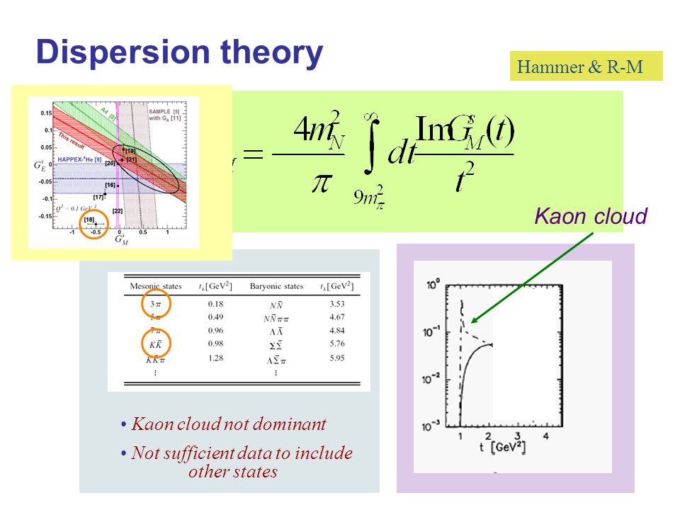 Hammer & R-M Dispersion theory Kaon cloud not dominant Not sufficient data to include other states Kaon cloud