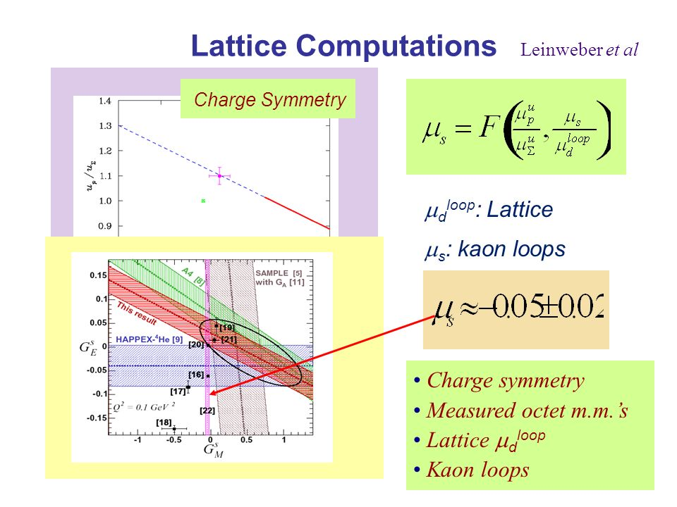 Lattice Computations Leinweber et al d loop : Lattice s : kaon loops Charge Symmetry s/d loop ratio Charge symmetry Measured octet m.m.s Lattice d loop Kaon loops