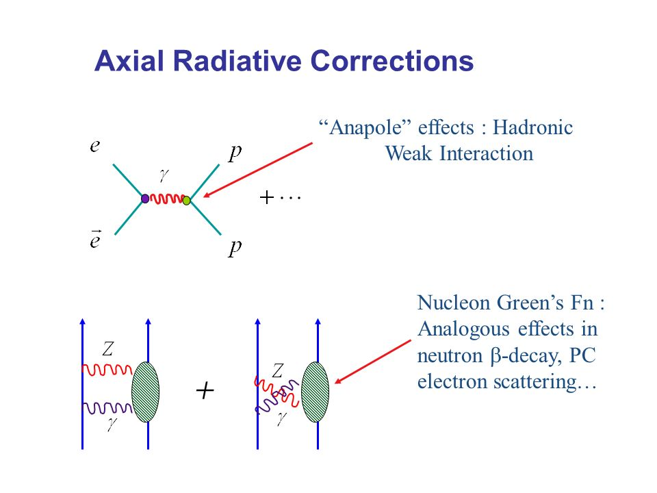 Axial Radiative Corrections Anapole effects : Hadronic Weak Interaction + Nucleon Greens Fn : Analogous effects in neutron -decay, PC electron scattering…