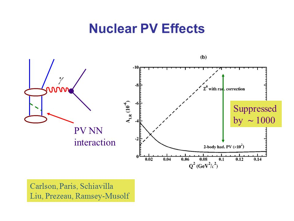 Nuclear PV Effects PV NN interaction Carlson, Paris, Schiavilla Liu, Prezeau, Ramsey-Musolf Suppressed by ~ 1000