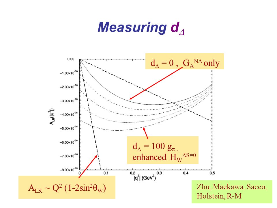 Measuring d d = 100 g enhanced H W S=0 d = 0, G A N only A LR ~ Q 2 (1-2sin 2 W ) Zhu, Maekawa, Sacco, Holstein, R-M