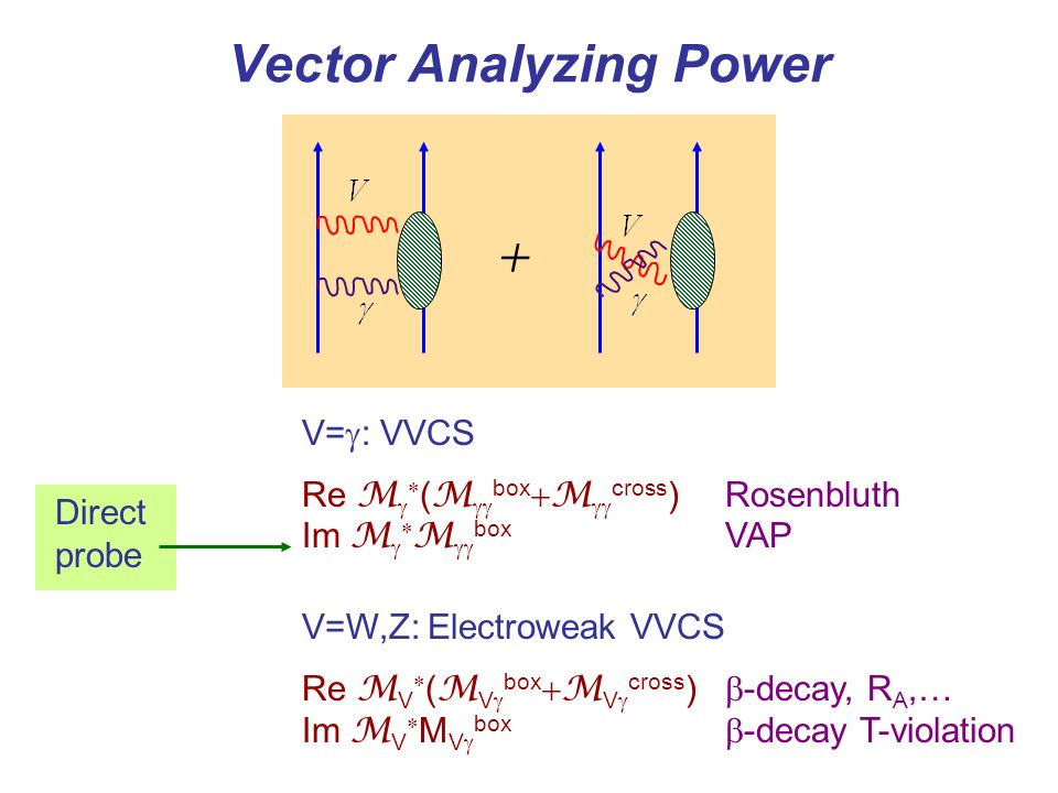 Vector Analyzing Power + V= : VVCS Re M ( M box M cross )Rosenbluth Im M M box VAP V=W,Z: Electroweak VVCS Re M V ( M V box M V cross ) -decay, R A,… Im M V M V box -decay T-violation Direct probe