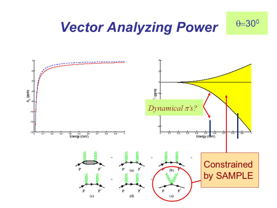 Vector Analyzing Power Constrained by SAMPLE 30 0 Dynamical s