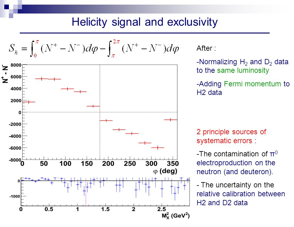 Helicity signal and exclusivity After : -Normalizing H 2 and D 2 data to the same luminosity -Adding Fermi momentum to H2 data 2 principle sources of systematic errors : -The contamination of π 0 electroproduction on the neutron (and deuteron).