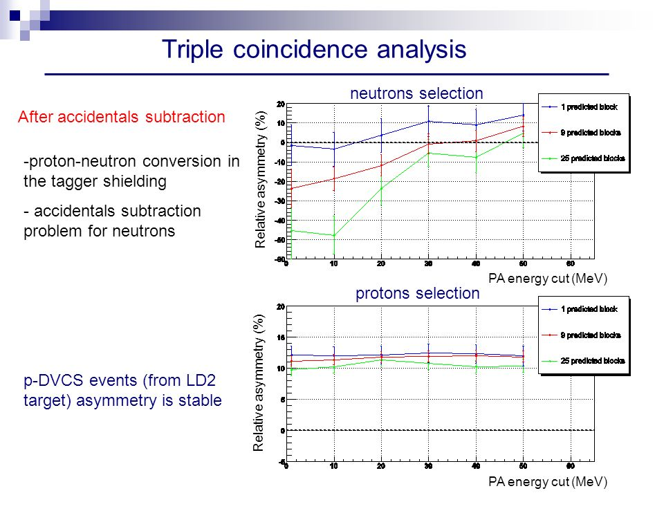 Triple coincidence analysis Relative asymmetry (%) PA energy cut (MeV) After accidentals subtraction neutrons selection protons selection -proton-neutron conversion in the tagger shielding - accidentals subtraction problem for neutrons p-DVCS events (from LD2 target) asymmetry is stable