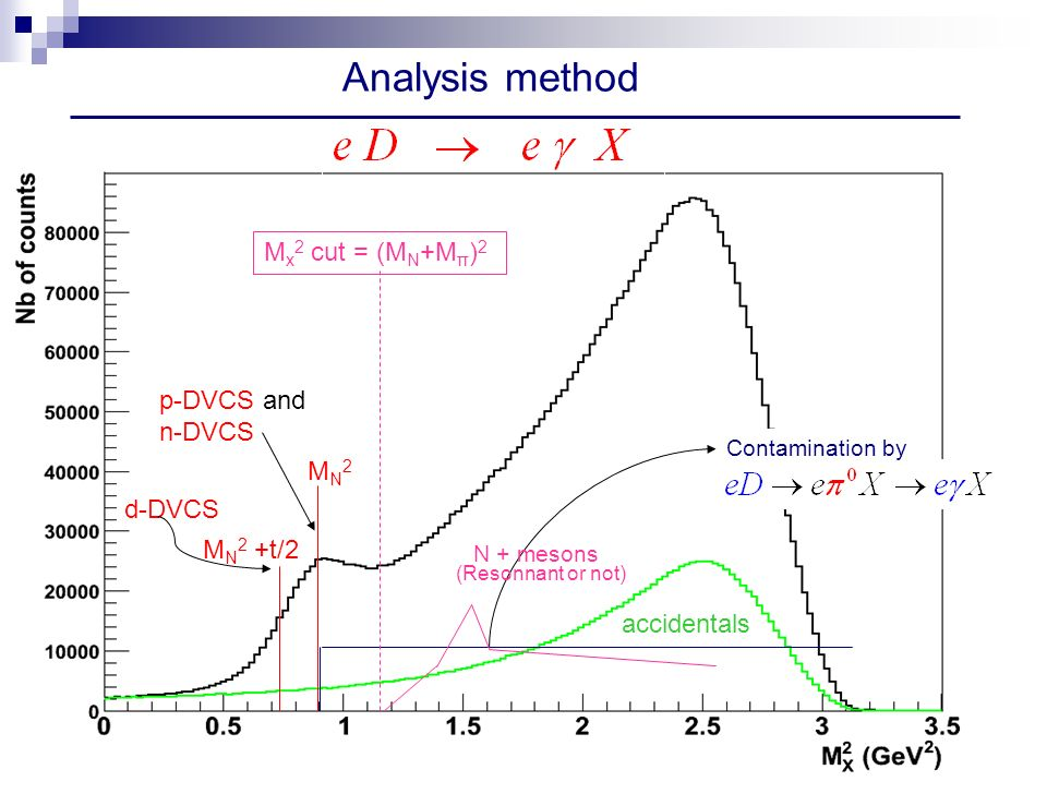 p-DVCS and n-DVCS accidentals MN2MN2 M N 2 +t/2 d-DVCS Analysis method Contamination by M x 2 cut = (M N +M π ) 2 N + mesons (Resonnant or not)