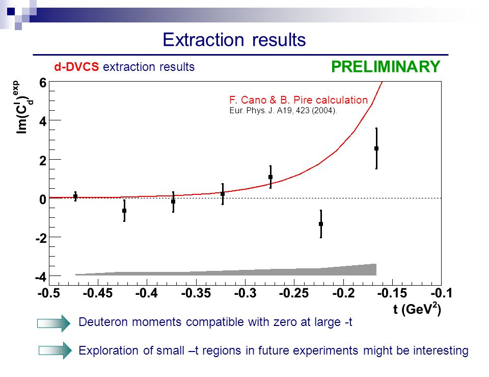 Extraction results Exploration of small –t regions in future experiments might be interesting d-DVCS extraction results Deuteron moments compatible with zero at large -t F.