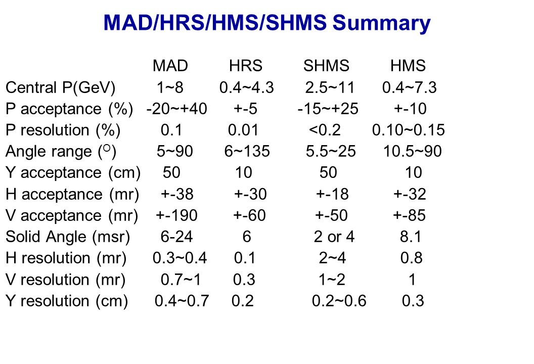 MAD/HRS/HMS/SHMS Summary MAD HRS SHMS HMS Central P(GeV) 1~8 0.4~4.3 2.5~11 0.4~7.3 P acceptance (%) -20~+40 +-5 -15~+25 +-10 P resolution (%) 0.1 0.01 <0.2 0.10~0.15 Angle range ( O ) 5~90 6~135 5.5~25 10.5~90 Y acceptance (cm) 50 10 50 10 H acceptance (mr) +-38 +-30 +-18 +-32 V acceptance (mr) +-190 +-60 +-50 +-85 Solid Angle (msr) 6-24 6 2 or 4 8.1 H resolution (mr) 0.3~0.4 0.1 2~4 0.8 V resolution (mr) 0.7~1 0.3 1~2 1 Y resolution (cm) 0.4~0.7 0.2 0.2~0.6 0.3