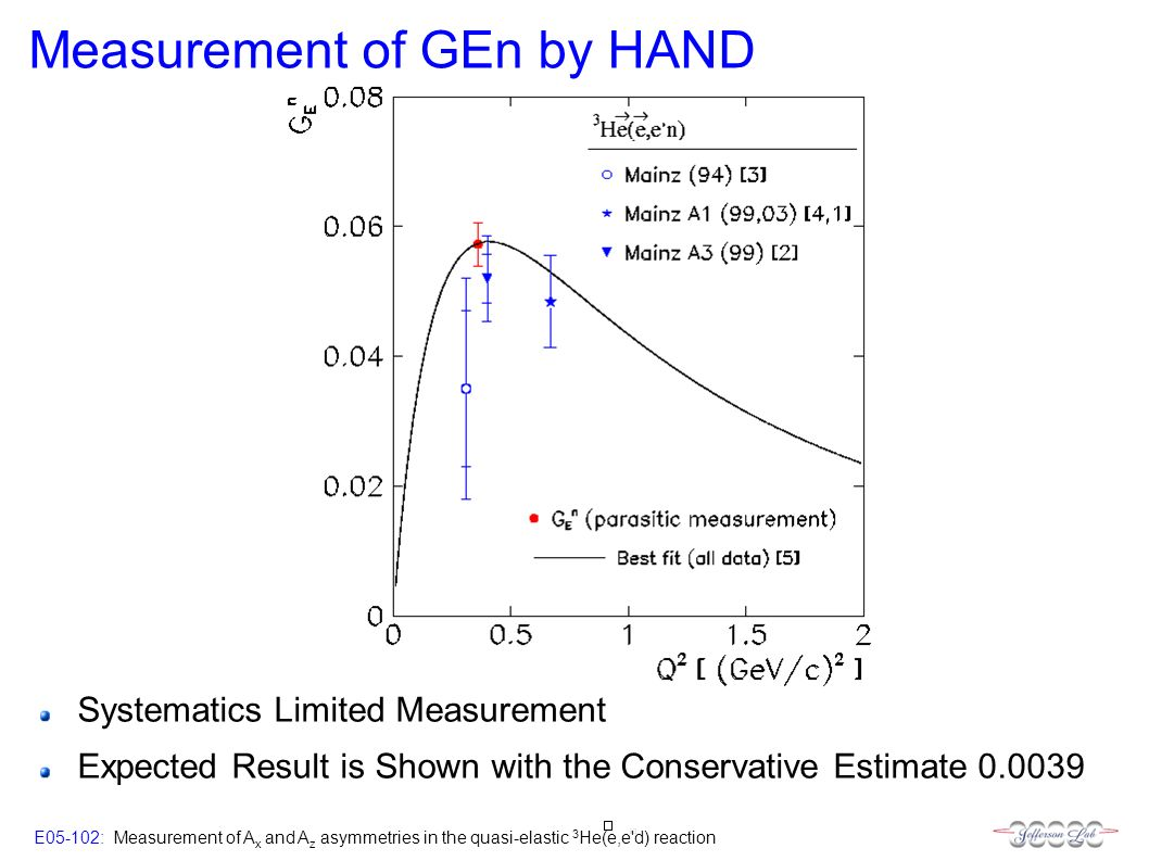E05-102: Measurement of A x and A z asymmetries in the quasi-elastic 3 He(e,e d) reaction Measurement of GEn by HAND Systematics Limited Measurement Expected Result is Shown with the Conservative Estimate 0.0039