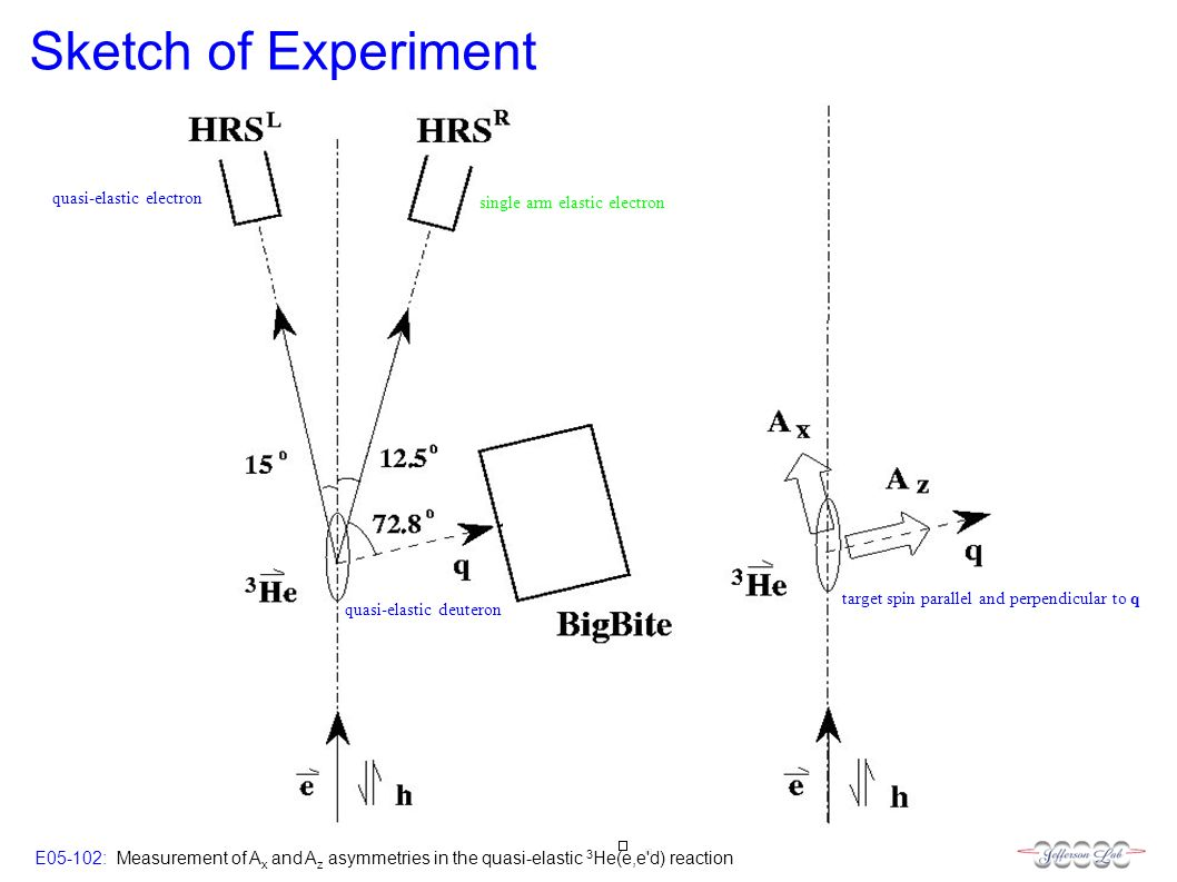 E05-102: Measurement of A x and A z asymmetries in the quasi-elastic 3 He(e,e d) reaction Sketch of Experiment single arm elastic electron quasi-elastic electron quasi-elastic deuteron target spin parallel and perpendicular to q