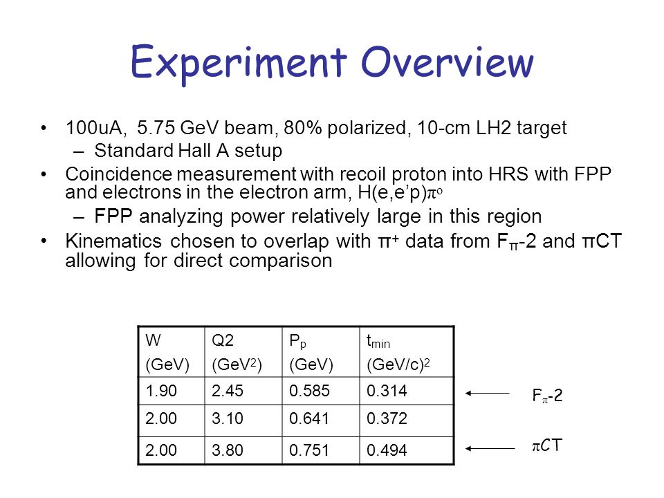 Experiment Overview 100uA, 5.75 GeV beam, 80% polarized, 10-cm LH2 target –Standard Hall A setup Coincidence measurement with recoil proton into HRS with FPP and electrons in the electron arm, H(e,ep) π o –FPP analyzing power relatively large in this region Kinematics chosen to overlap with π + data from F π -2 and πCT allowing for direct comparison W (GeV) Q2 (GeV 2 ) P p (GeV) t min (GeV/c) 2 1.902.450.5850.314 2.003.100.6410.372 2.003.800.7510.494 F π - 2 π CT