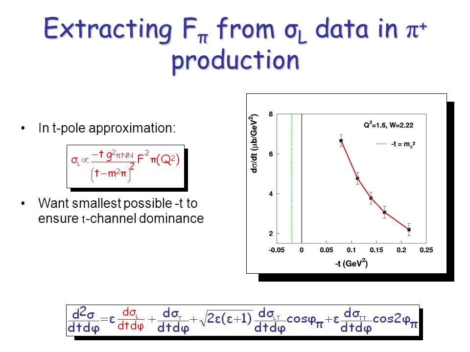 Extracting F π from σ L data in π + production In t-pole approximation: Want smallest possible -t to ensure t -channel dominance