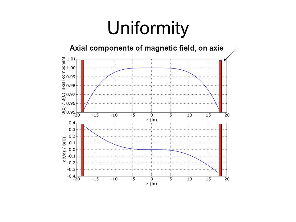 Uniformity Axial components of magnetic field, on axis