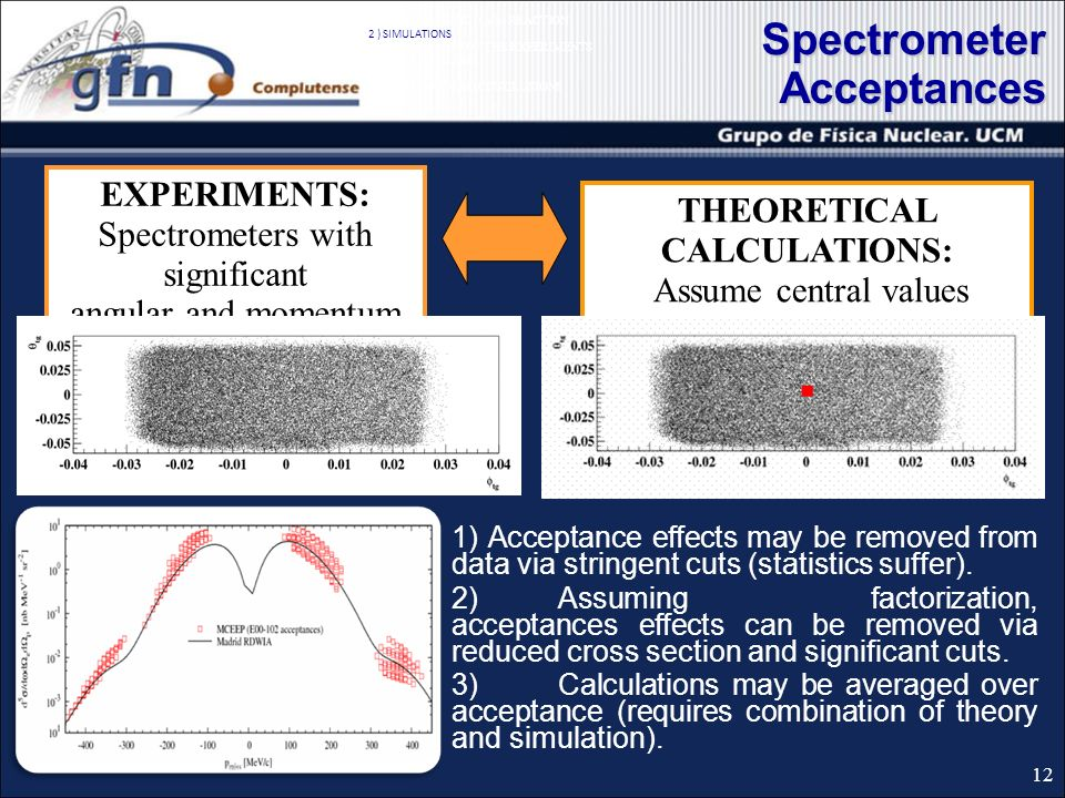 Spectrometer Acceptances THEORETICAL CALCULATIONS: Assume central values for the spectrometer acceptances EXPERIMENTS: Spectrometers with significant angular and momentum acceptances 1) Acceptance effects may be removed from data via stringent cuts (statistics suffer).