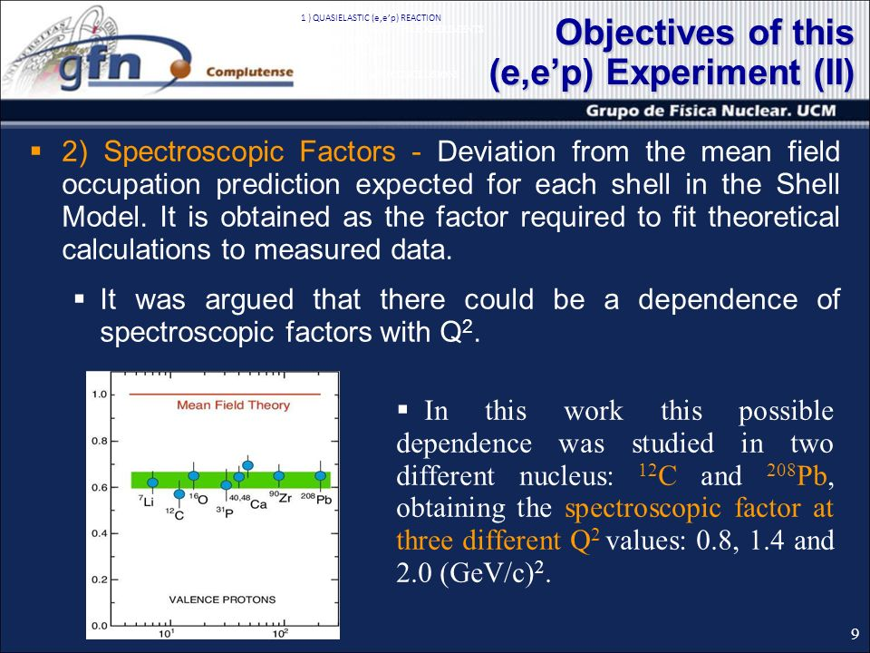 2) Spectroscopic Factors - Deviation from the mean field occupation prediction expected for each shell in the Shell Model.