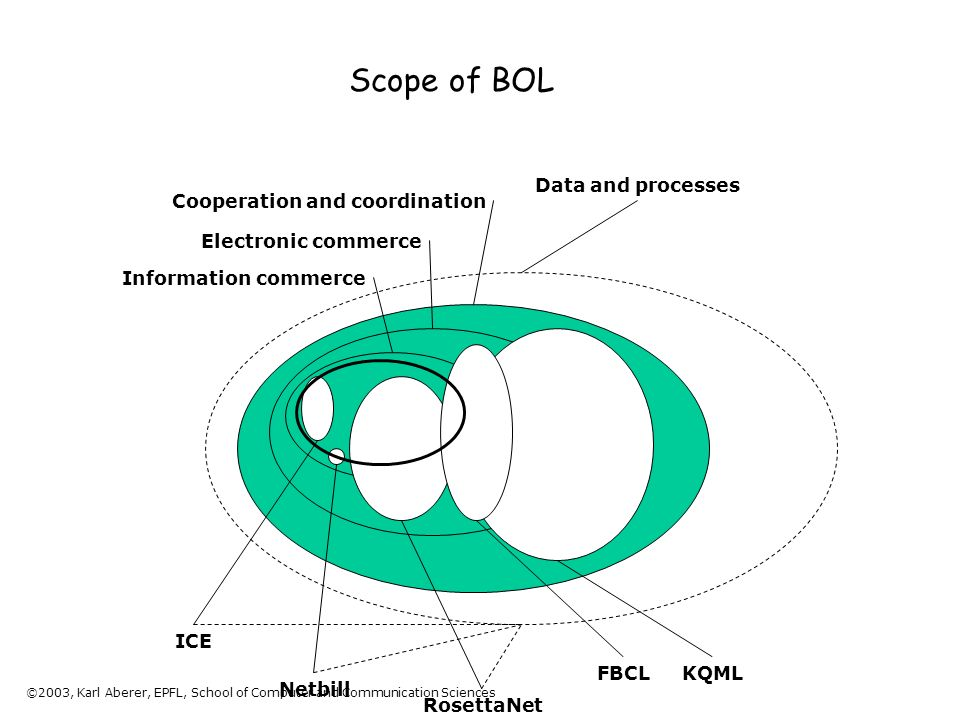 ©2003, Karl Aberer, EPFL, School of Computer and Communication Sciences Scope of BOL Information commerce Electronic commerce Cooperation and coordination Netbill ICE RosettaNet KQML Data and processes FBCL