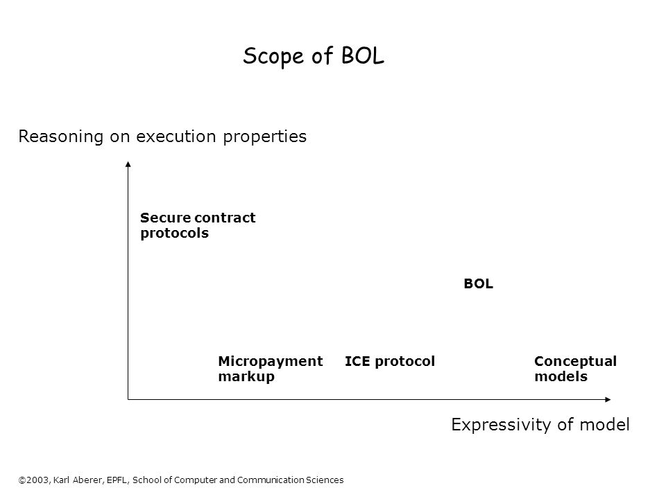 ©2003, Karl Aberer, EPFL, School of Computer and Communication Sciences Scope of BOL Expressivity of model Reasoning on execution properties Secure contract protocols Conceptual models Micropayment markup ICE protocol BOL