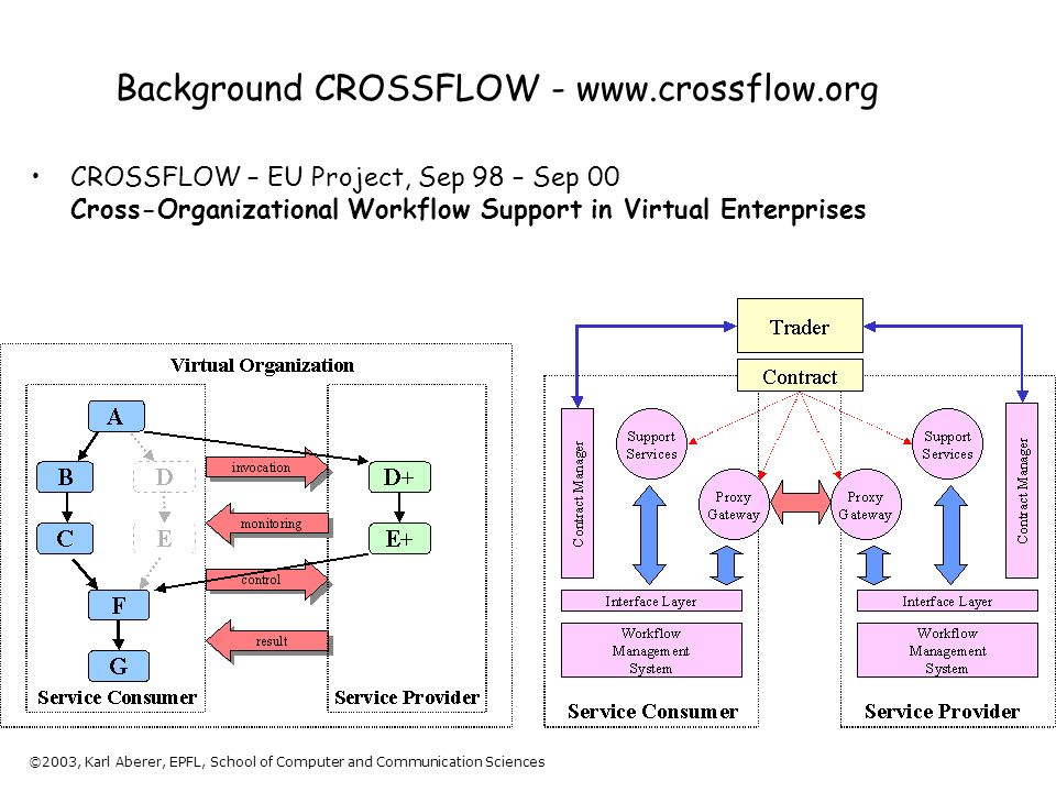 ©2003, Karl Aberer, EPFL, School of Computer and Communication Sciences Background CROSSFLOW - www.crossflow.org CROSSFLOW – EU Project, Sep 98 – Sep 00 Cross-Organizational Workflow Support in Virtual Enterprises