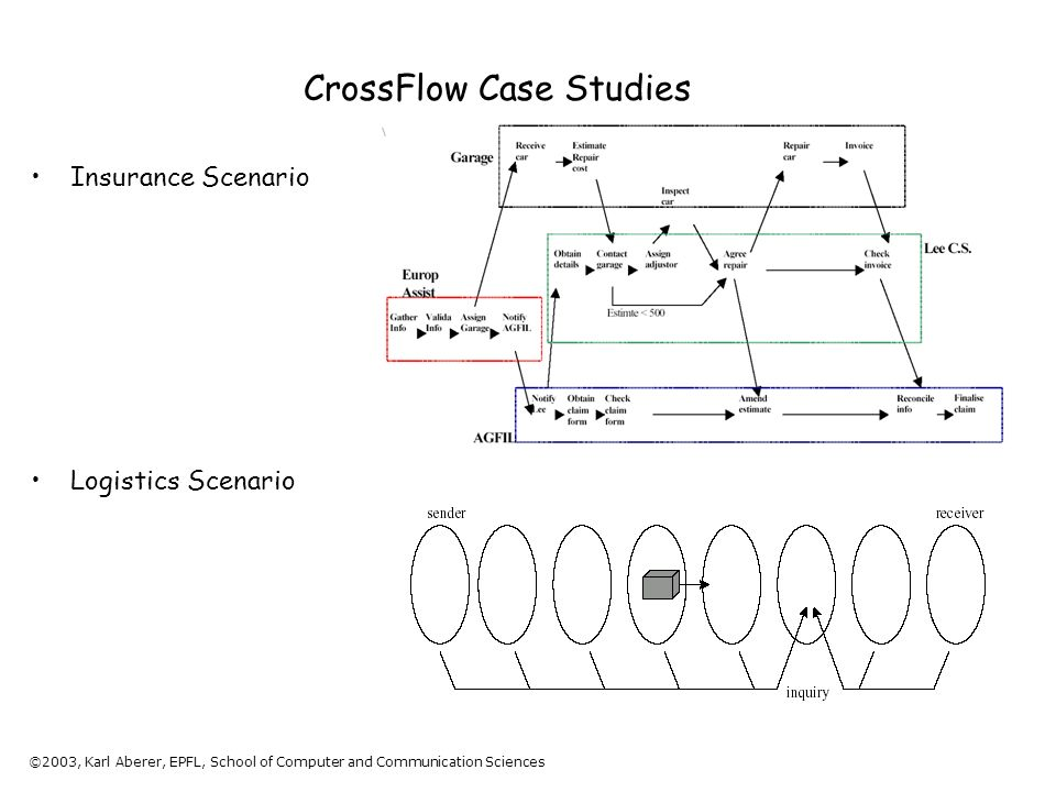 ©2003, Karl Aberer, EPFL, School of Computer and Communication Sciences CrossFlow Case Studies Insurance Scenario Logistics Scenario
