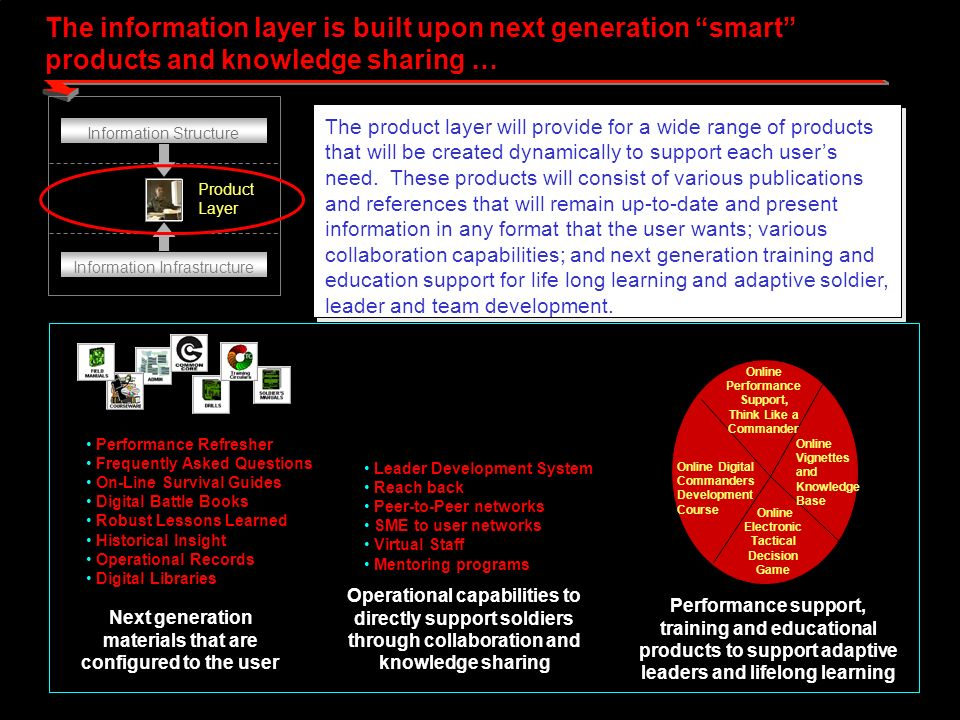 The information layer is built upon next generation smart products and knowledge sharing … Product Layer Information Structure Information Infrastructure The product layer will provide for a wide range of products that will be created dynamically to support each users need.