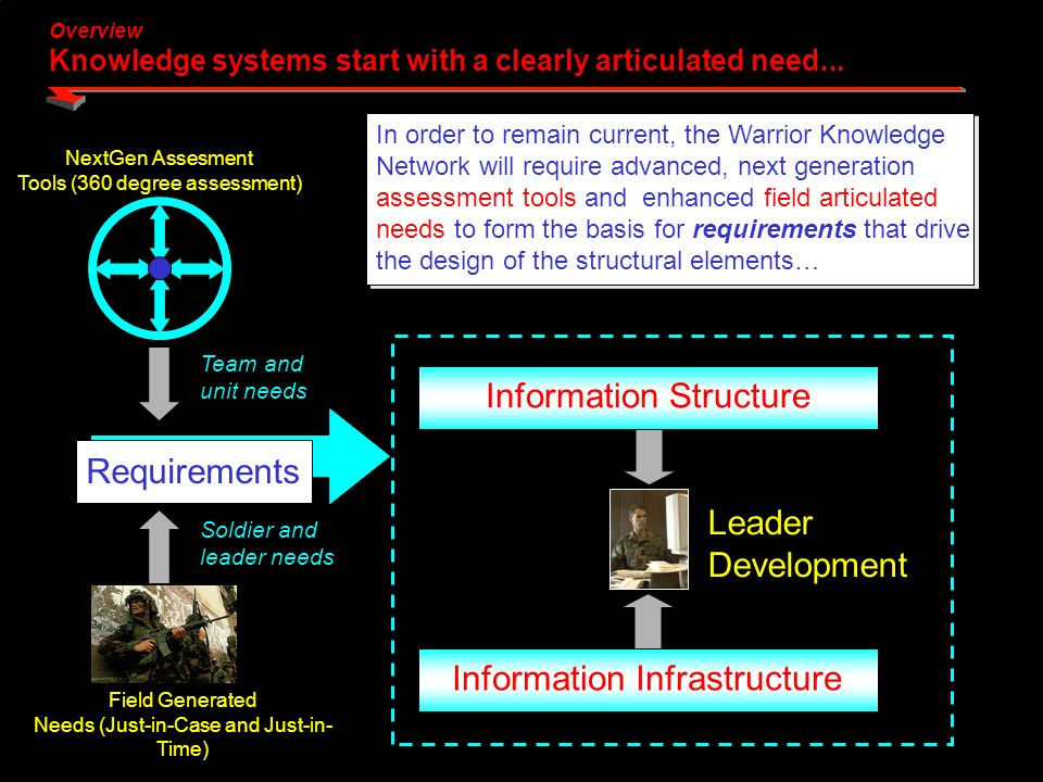 Overview Knowledge systems start with a clearly articulated need...