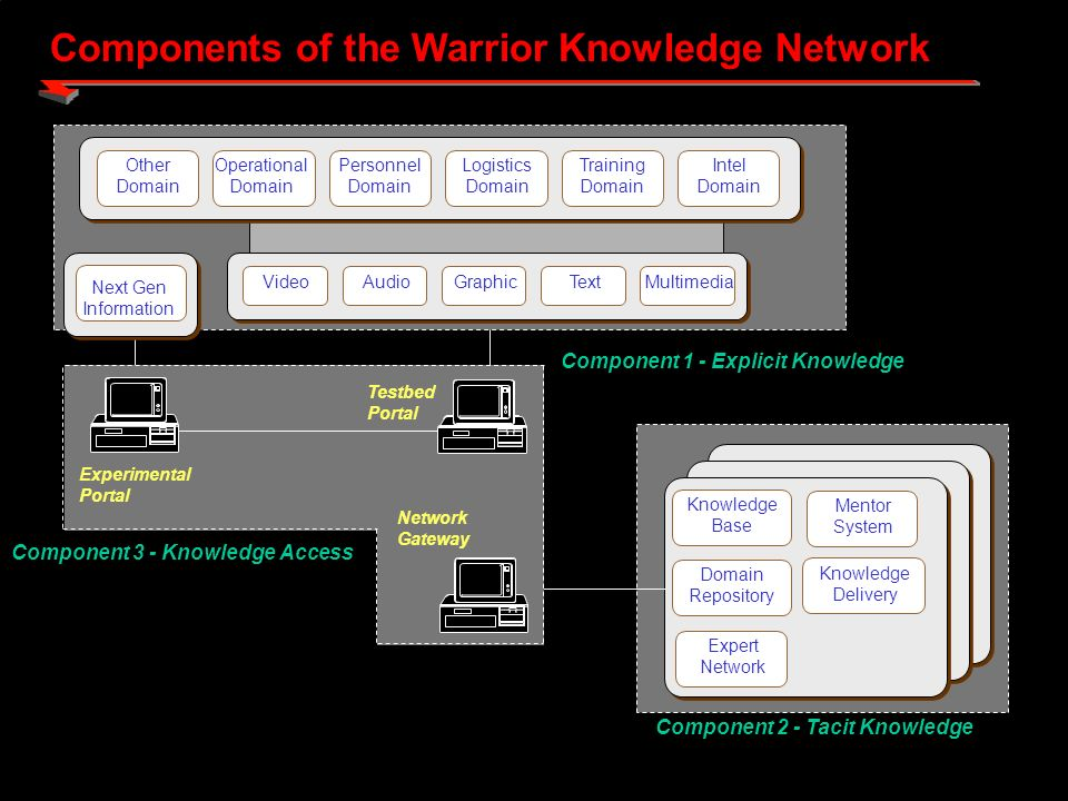 Components of the Warrior Knowledge Network Knowledge Base Mentor System Expert Network Knowledge Delivery Domain Repository Component 2 - Tacit Knowledge Next Gen Information Operational Domain Personnel Domain Logistics Domain Training Domain Intel Domain Other Domain VideoAudioGraphicTextMultimedia Component 1 - Explicit Knowledge Component 3 - Knowledge Access