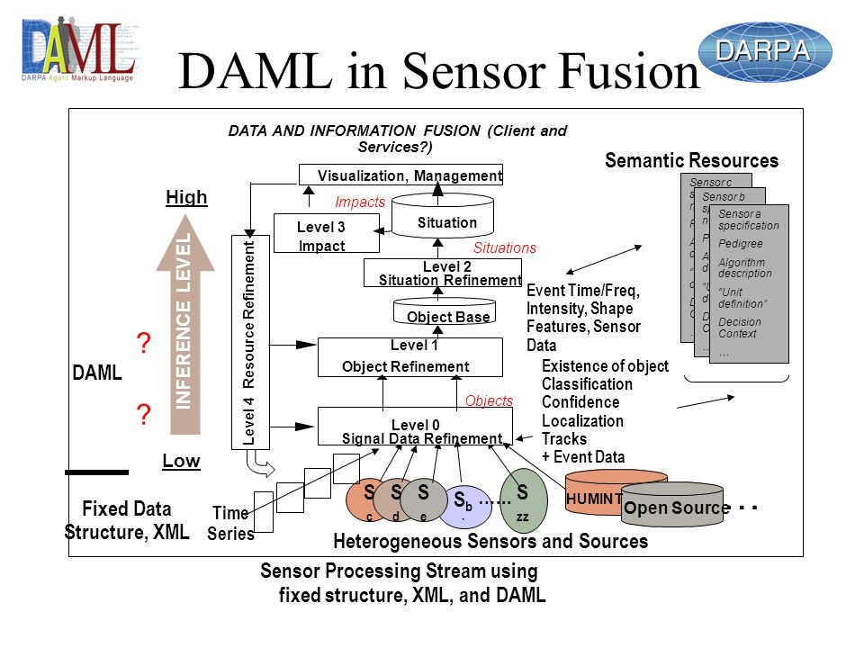 Sensor Processing Stream using fixed structure, XML, and DAML Sb`Sb` ScSc S zz Time Series Event Time/Freq, Intensity, Shape Features, Sensor Data Existence of object Classification Confidence Localization Tracks + Event Data SdSd SeSe …...