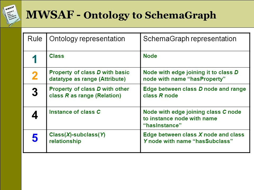 MWSAFMETEOR-SWebServiceAnnotationFramework MWSAF - Ontology to SchemaGraph RuleOntology representationSchemaGraph representation 1 ClassNode 2 Property of class D with basic datatype as range (Attribute) Node with edge joining it to class D node with name hasProperty 3 Property of class D with other class R as range (Relation) Edge between class D node and range class R node 4 Instance of class CNode with edge joining class C node to instance node with name hasInstance 5 Class(X)-subclass(Y) relationship Edge between class X node and class Y node with name hasSubclass