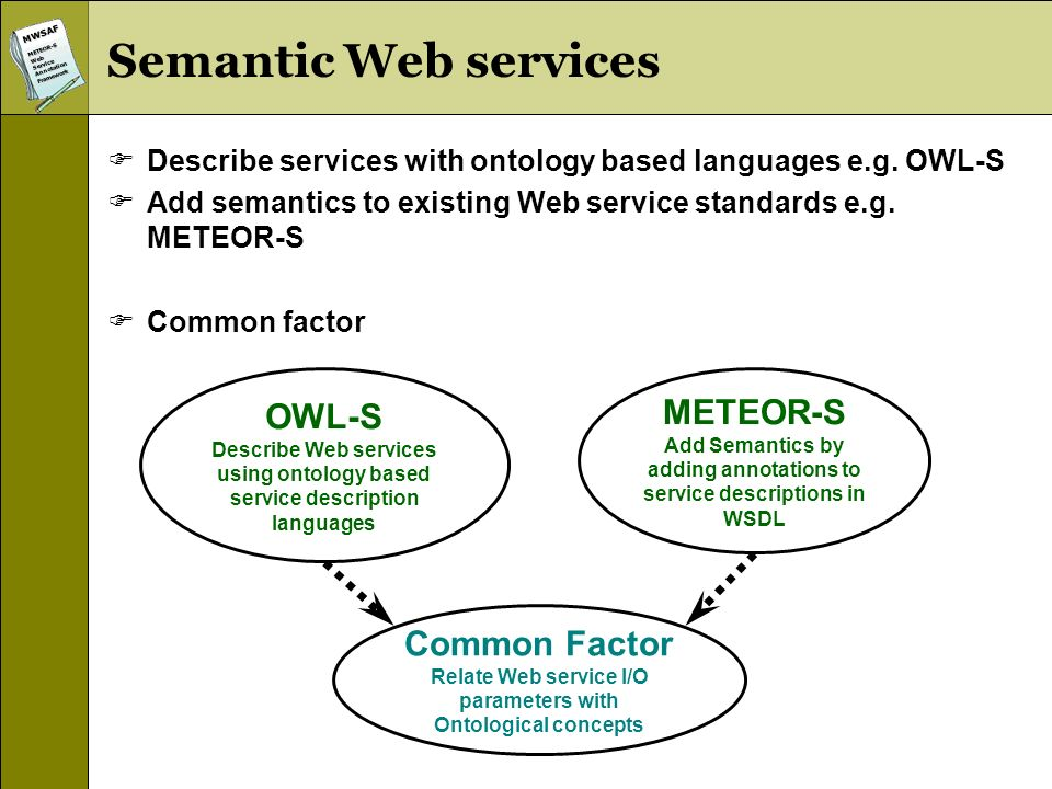 MWSAFMETEOR-SWebServiceAnnotationFramework Semantic Web services Describe services with ontology based languages e.g.