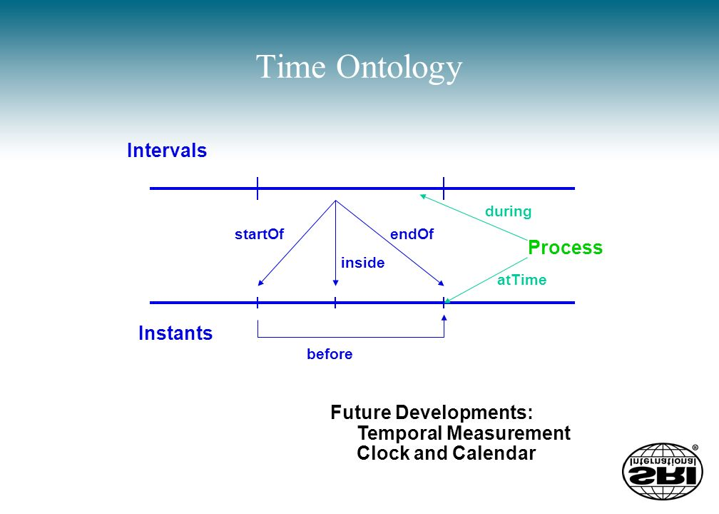 Time Ontology Intervals Instants startOfendOf inside before Process during atTime Future Developments: Temporal Measurement Clock and Calendar