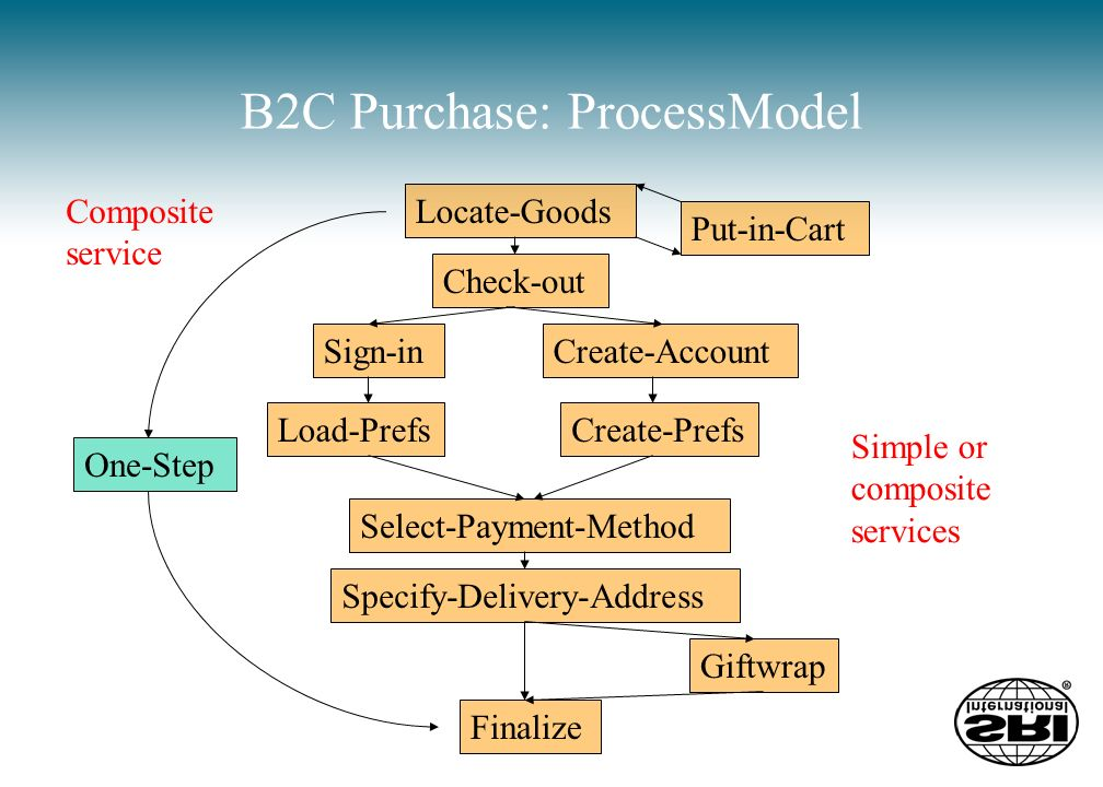 B2C Purchase: ProcessModel Check-out Sign-inCreate-Account Load-PrefsCreate-Prefs Select-Payment-Method Specify-Delivery-Address Giftwrap Finalize One-Step Locate-Goods Put-in-Cart Composite service Simple or composite services
