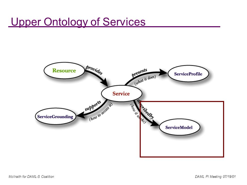 McIlraith for DAML-S Coalition DAML PI Meeting 07/19/01 Upper Ontology of Services