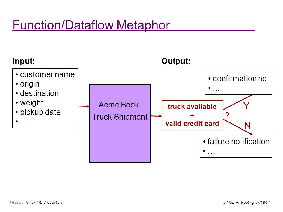 McIlraith for DAML-S Coalition DAML PI Meeting 07/19/01 Acme Book Truck Shipment Function/Dataflow Metaphor Input: confirmation no....
