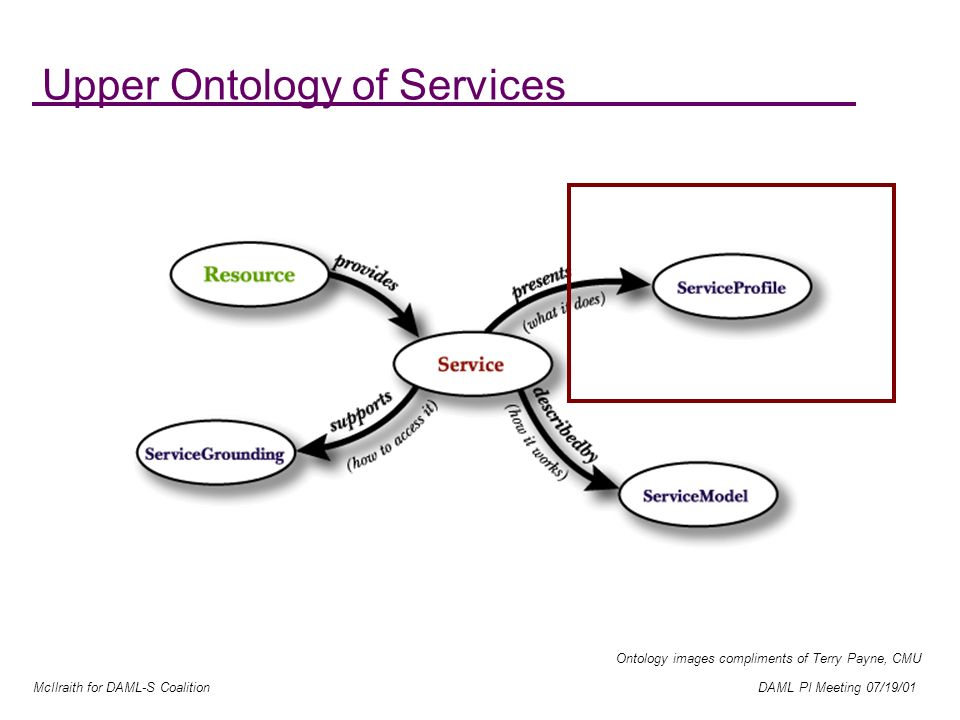 McIlraith for DAML-S Coalition DAML PI Meeting 07/19/01 Upper Ontology of Services Ontology images compliments of Terry Payne, CMU
