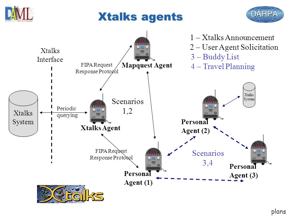 Xtalks agents Xtalks System Xtalks Interface Xtalks Agent Mapquest Agent Personal Agent (1) FIPA Request Response Protocol FIPA Request Response Protocol Periodic querying Scenarios 1,2 Personal Agent (2) Personal Agent (3) Scenarios 3,4 1 – Xtalks Announcement 2 – User Agent Solicitation 3 – Buddy List 4 – Travel Planning plans Xtalks System