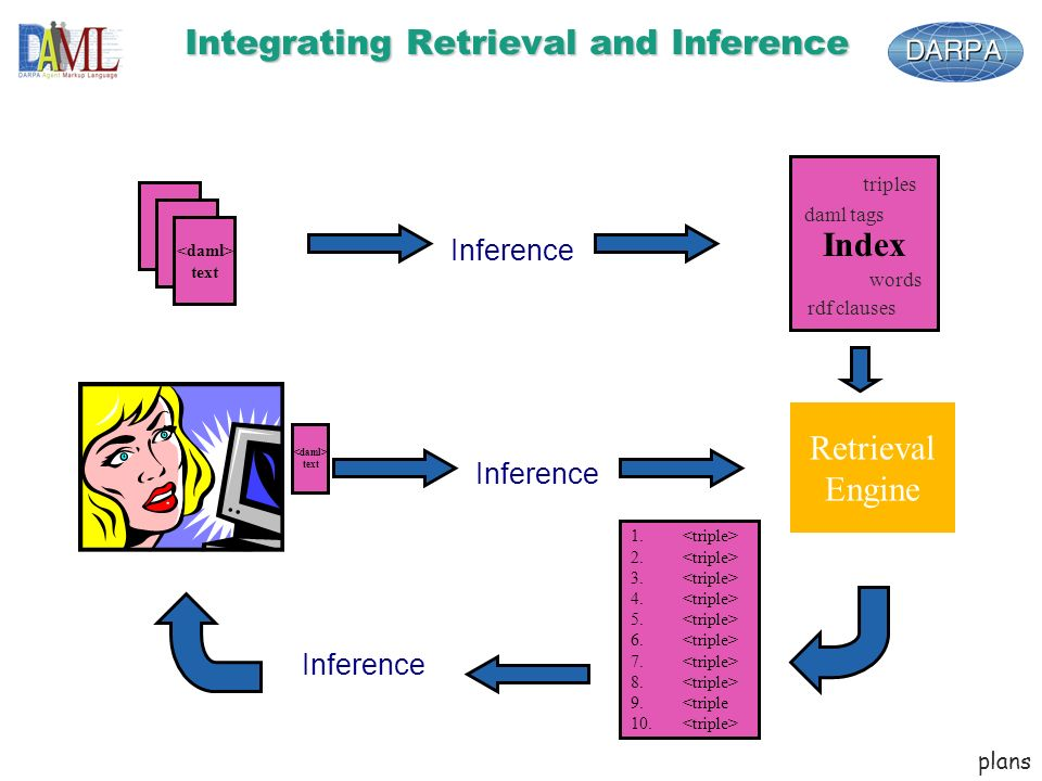 text Integrating Retrieval and Inference text Index Inference 1.
