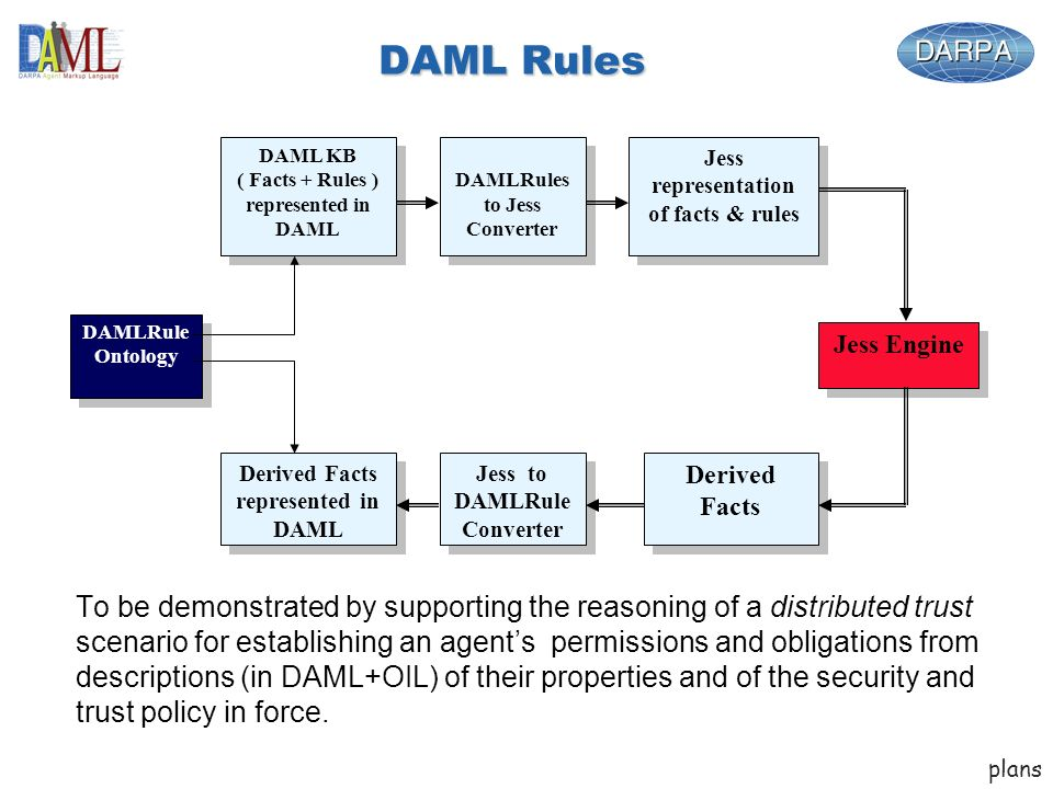 DAML Rules To be demonstrated by supporting the reasoning of a distributed trust scenario for establishing an agents permissions and obligations from descriptions (in DAML+OIL) of their properties and of the security and trust policy in force.