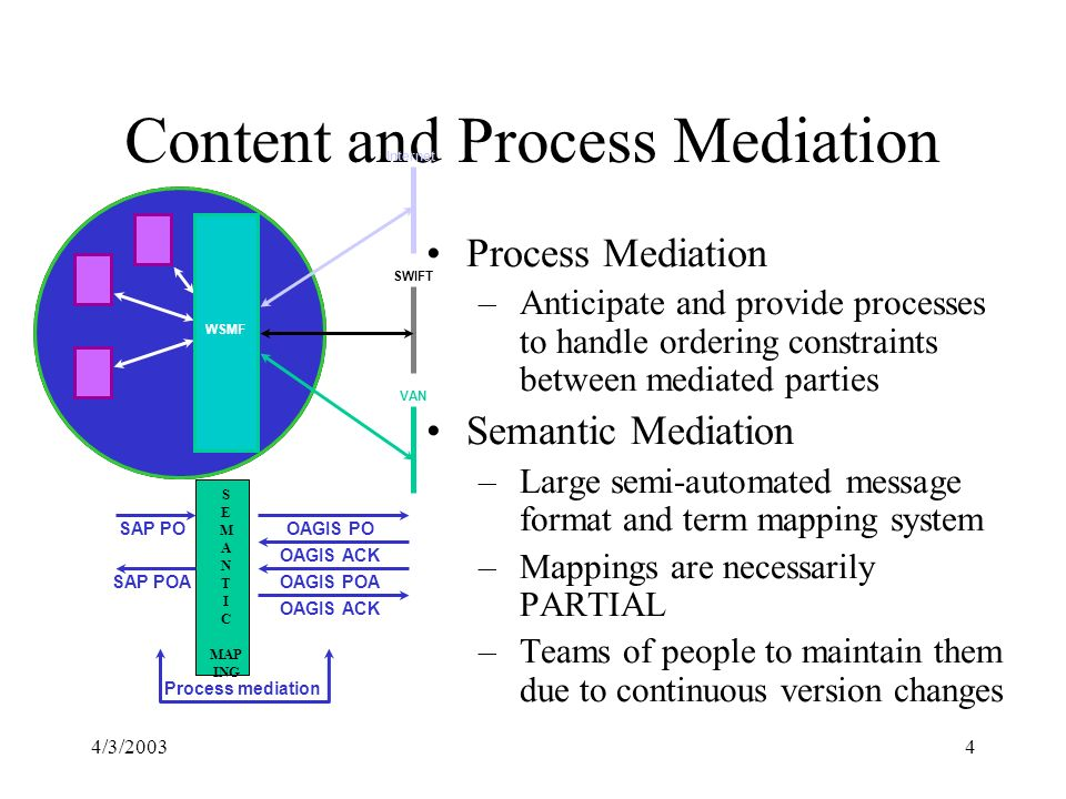 4/3/20034 Content and Process Mediation Internet VAN SWIFT WSMF OAGIS POSAP PO Process mediation Process Mediation –Anticipate and provide processes to handle ordering constraints between mediated parties Semantic Mediation –Large semi-automated message format and term mapping system –Mappings are necessarily PARTIAL –Teams of people to maintain them due to continuous version changes OAGIS ACK OAGIS POA OAGIS ACK SAP POA S E M A N T I C MAP ING