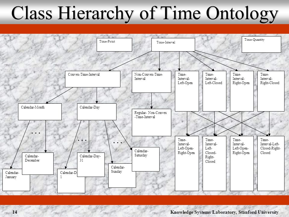 Knowledge Systems Laboratory, Stanford University14 Class Hierarchy of Time Ontology Calendar- January...