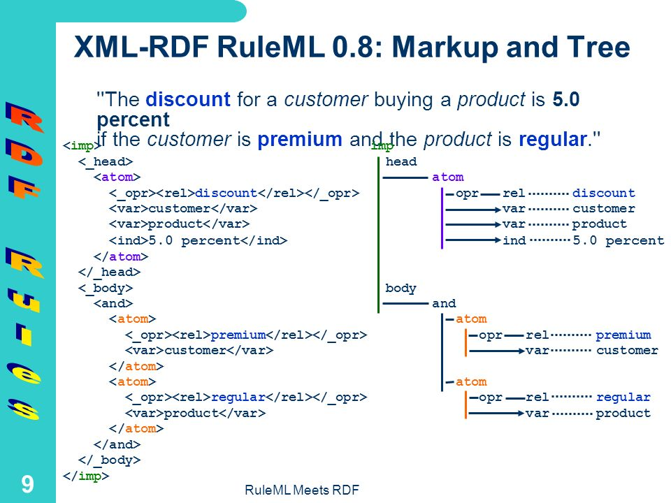 RuleML Meets RDF 8 From Natural Language to Horn Logic Prolog-like formalization (syntax generated from XML): The discount for a customer buying a product is 5.0 percent if the customer is premium and the product is regular. The discount for a customer buying a product is 7.5 percent if the customer is premium and the product is luxury. ...