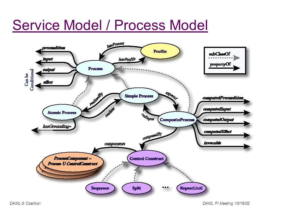DAML-S Coalition DAML PI Meeting 10/16/02 Service Model / Process Model