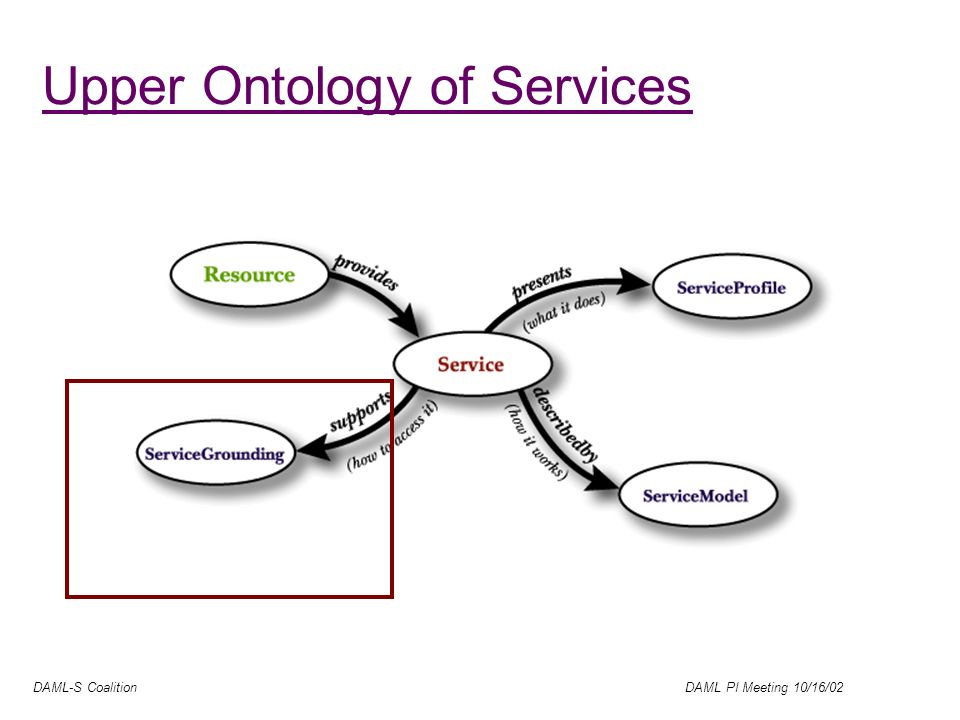 DAML-S Coalition DAML PI Meeting 10/16/02 Upper Ontology of Services