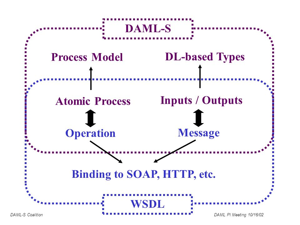 DAML-S Coalition DAML PI Meeting 10/16/02 DL-based Types WSDL DAML-S Process Model Atomic Process Operation Message Inputs / Outputs Binding to SOAP, HTTP, etc.